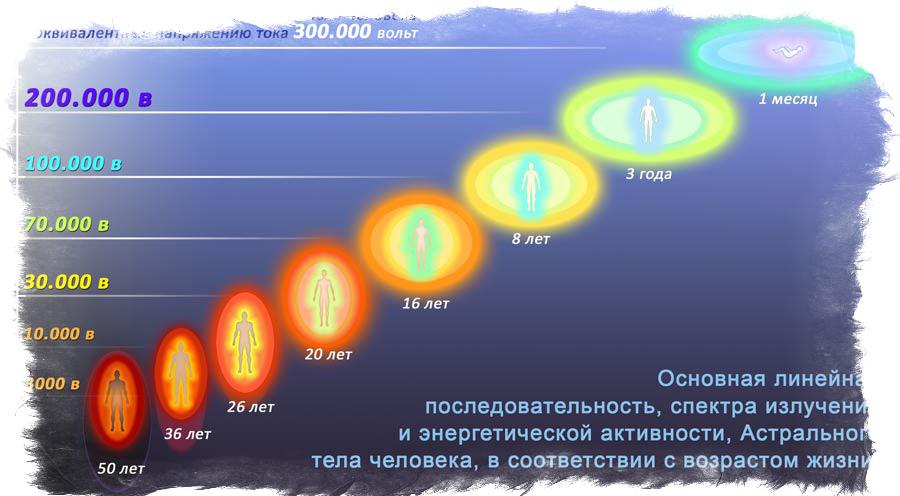 Уровни биологического астрального поля