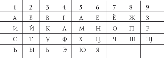 Таблица сочетания букв