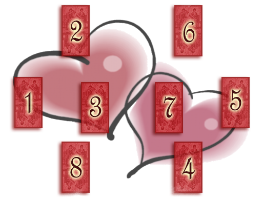 Гадание на любовь (Таро), Гадания на картах Таро на