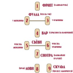 gadanie-na-otnosheniya-runy1[1]