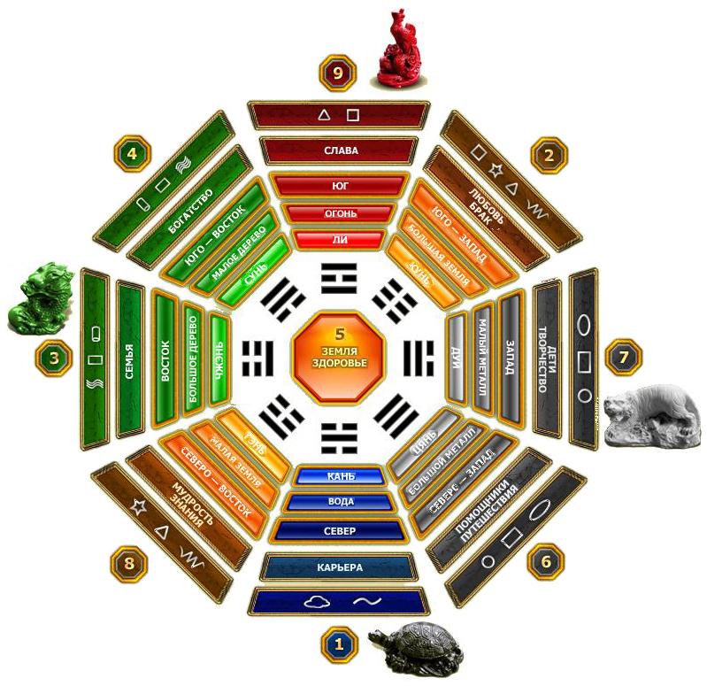 Восемь триграмм Багуа