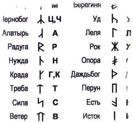 славянские руны и их значение