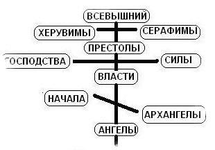 ангельские чины в православии