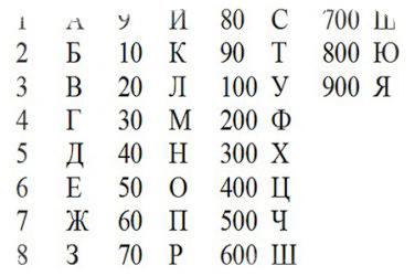 гематрия калькулятор